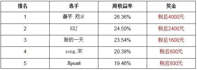【公告】腾讯A股大赛资格赛第5周获奖名单