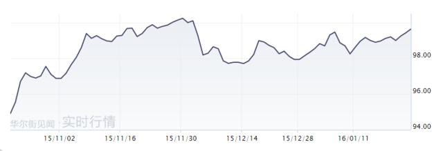 美元维持高位 本周聚焦美联储与日银会议