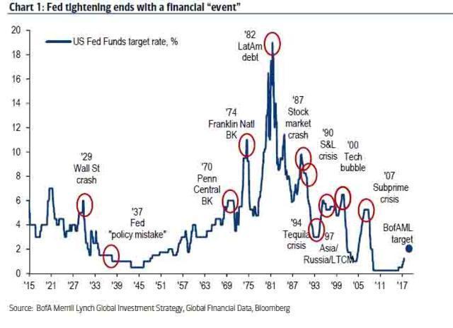 """一家华尔街巨头发出""""崩盘""""警告:""""全球市场转折点就在今年夏天!"""""""