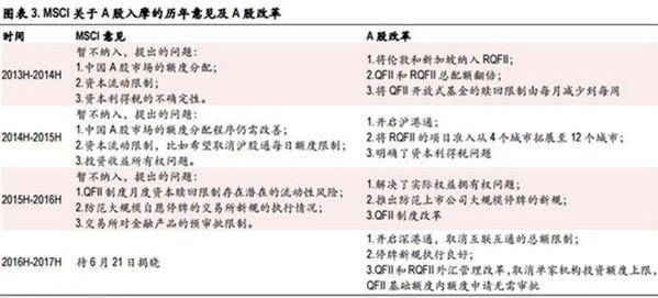 A股第四次闯关MSCI明晨揭榜 最全版备战指南