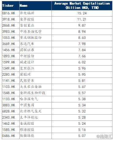 两市港股通9月潜在调入调出名单