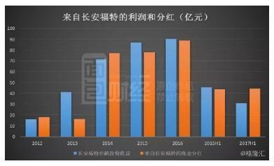 控股股东大手笔增持 长安B是否能续写国产车井喷神话?