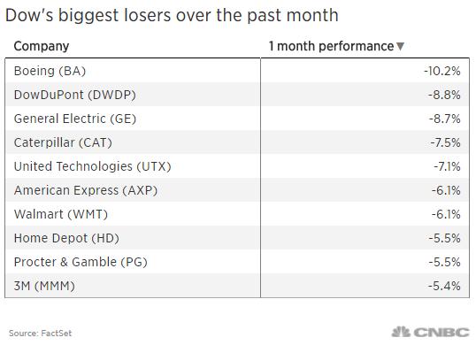 受貿易戰憂慮拖累 這些道指成分股過去一個月跌幅最大