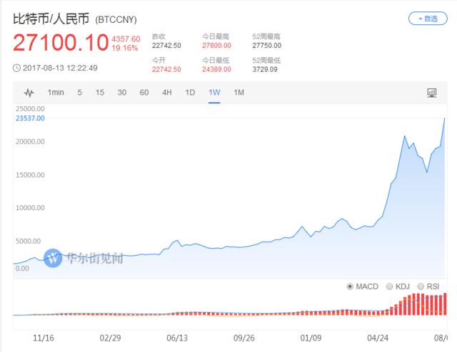 八个月内连破三道大关 海外比特币价格突破4000美元