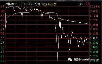 一文看后市:揭秘A股跳水真相 两张图提示这类股危险了