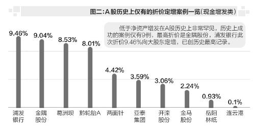 浦发银行向大股东定增 比净资产折9.46%创历史纪录