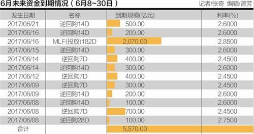 """央行900亿放水跨季资金 6月流动性""""紧平衡"""""""