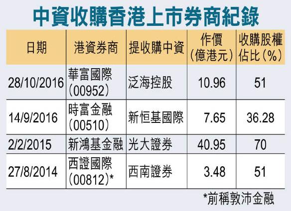 分析:深港通开通后 香港证券行难逃中资吞并