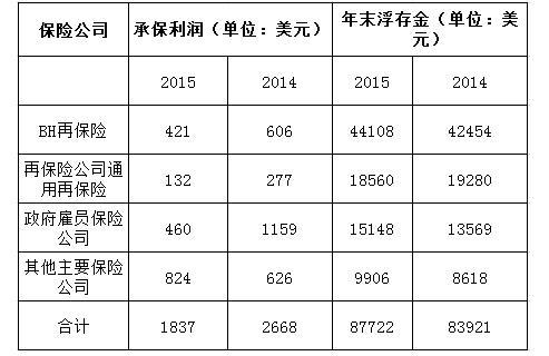 巴菲特2016年致股东信全文