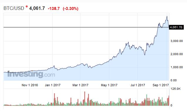 比特币遭重创之后:上涨行情是否能够恢复并继