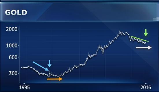华尔街技术分析师:当前黄金趋势如同1999年
