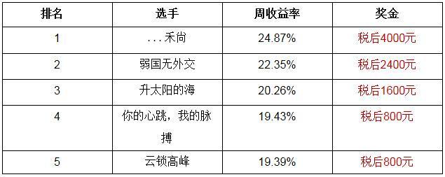 【公告】腾讯A股大赛资格赛第6周获奖名单
