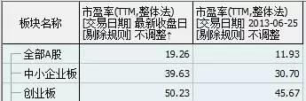 155只股票价格低于1849点历史大底 市场要见底了吗?
