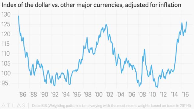 美元强势程度达到1986年以来最高