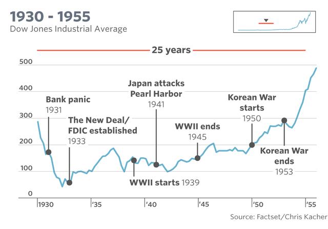 一张图看懂道指120年的起起伏伏