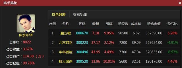 """【大赛风云录】 """"股海猎手""""赚6.53%登顶日收益榜"""