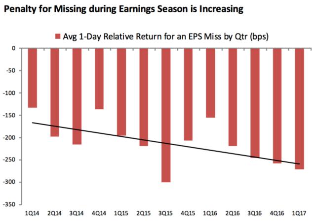 业绩逊于预期的公司要小心了:华尔街变得越来越苛刻