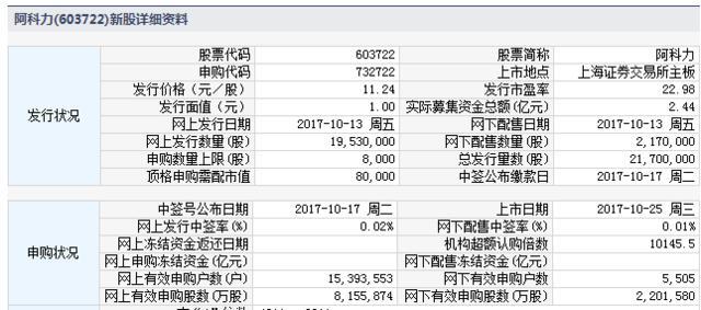 阿科力10月25日上交所上市定位分析
