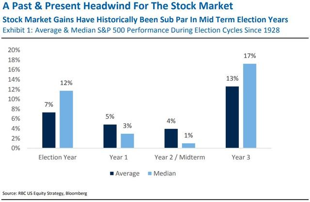 為什么說美股投資者需要關注中期選舉的選民情緒?