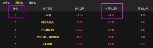 【连线高手】A股大赛周冠军一周赚24% 称三类股容易赚钱