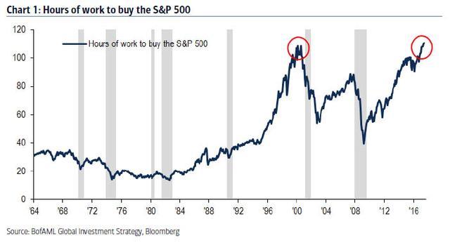美银美林再发警告:市场最危险时刻在3-4个月后到来