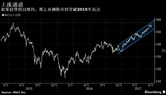 亚洲股市创下09年以来最大涨幅