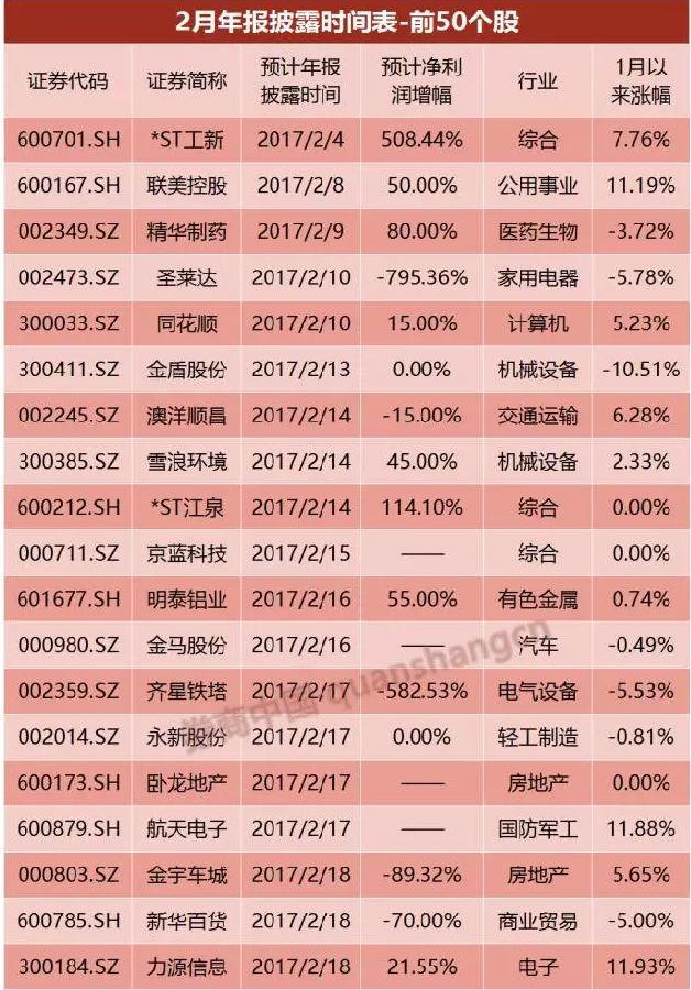 65只预增股2月发年报 *ST工新将发布鸡年首份年报