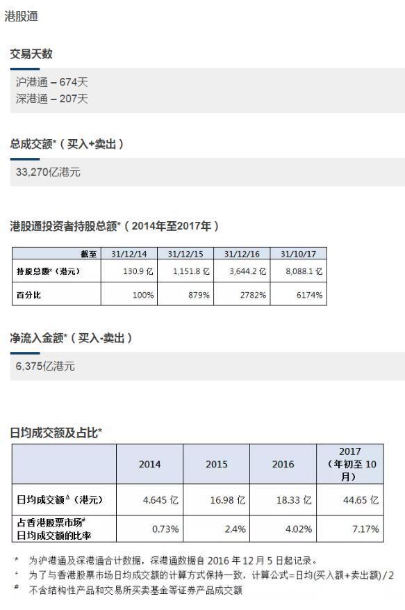 互联互通三周年:港股通累计成交3.3万亿港元