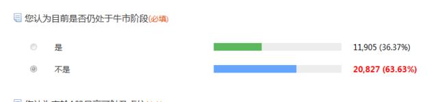 腾讯证券调查显示:六成网友认为目前并非牛市