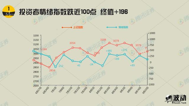 《波动》调查:投资者情绪指数跌近100点 终值+196