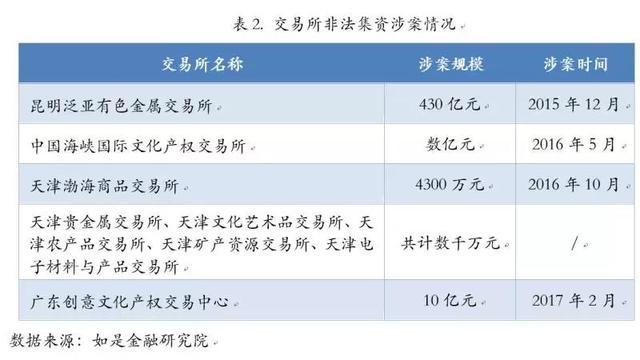 从1亿到1万:中国式投资陷阱全梳理