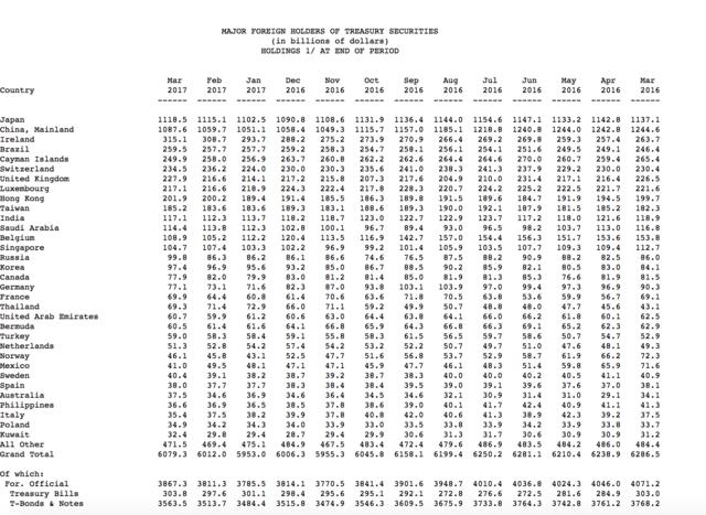 中国3月增持美债279亿美元 仍是美第二大债权国