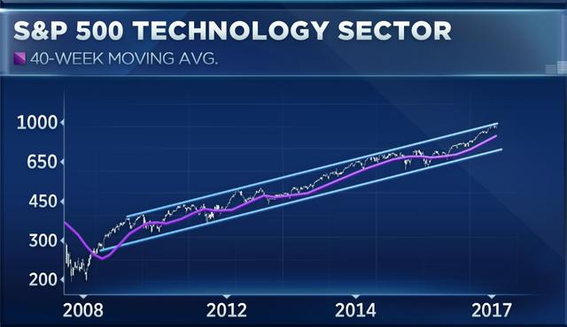歷史數據靠譜嗎?下半年美股將受大盤科技股驅動上漲?