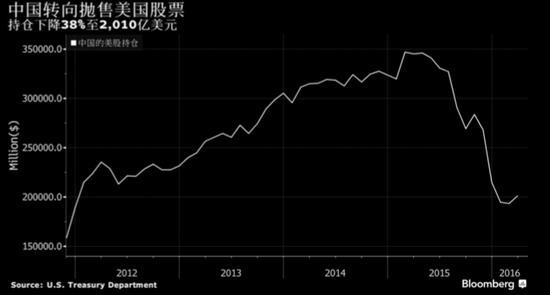 外媒:中国抛售1026亿美元美股 持仓降幅达38%