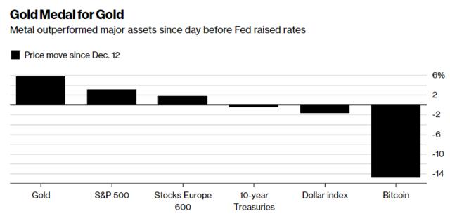 自美联储12月加息以来 黄金表现超过了股票、美元和比特币
