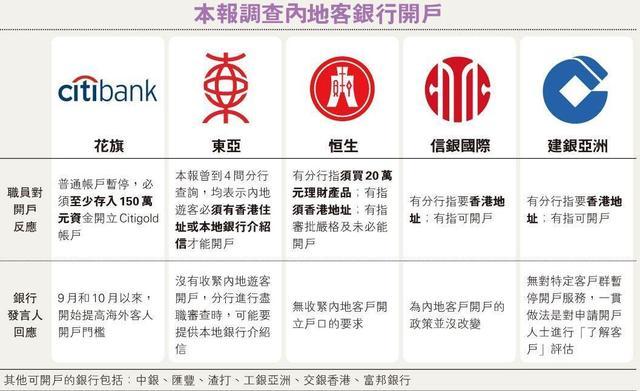 香港银行收紧内地游客开户 花旗非港人150万起