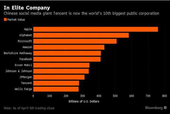 腾讯市值达2790亿美元 成全球第十大上市公司