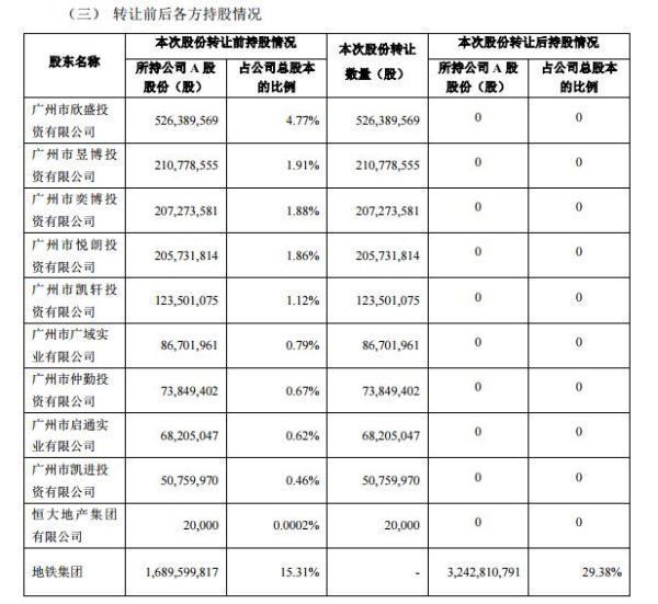 亏70亿!恒大292亿出售万科A股票给深圳地铁