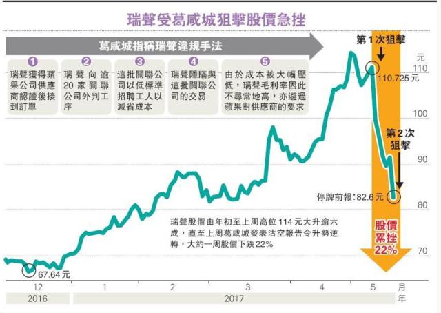 葛咸城再发炮瑞声科技急跌后停牌 市值一周蒸发逾300亿