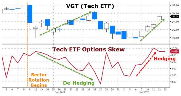 """美国科技股六连涨的背后:投资者""""避险指数""""升至10年来罕见高位"""