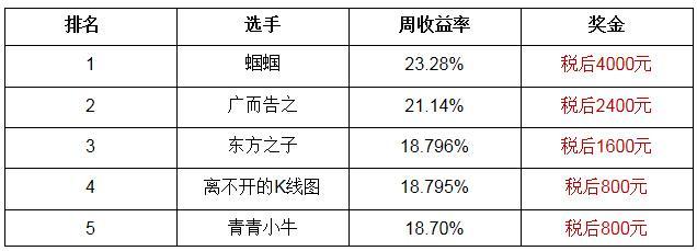 【公告】腾讯A股大赛资格赛第2周获奖名单