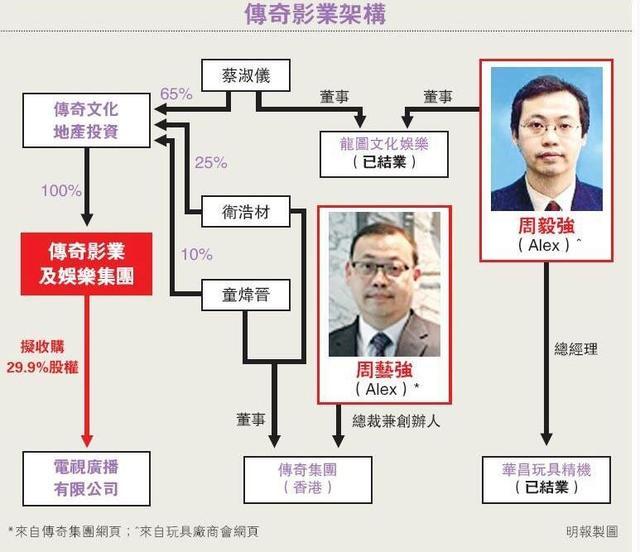 香港公司英文结构图