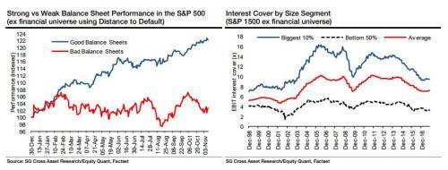 法兴银行:平均数据掩盖了美国企业的违约危机