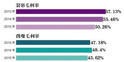 """淘宝女装""""网红""""茵曼、裂帛冲刺IPO"""
