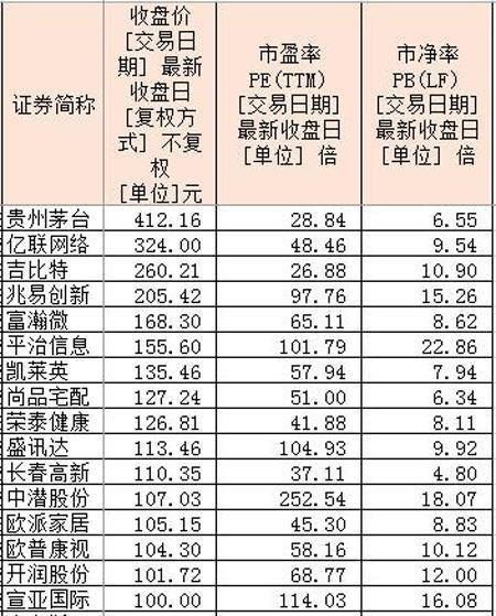 A股跌得有多惨:1221只个股股价跌穿股灾底,36股破净