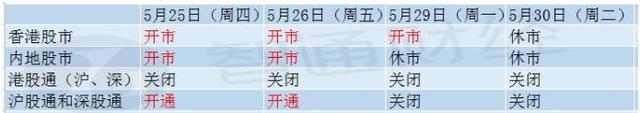 端午休市安排:港股通自5月25日起至5月30日关闭