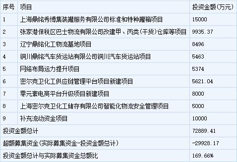密尔克卫7月4日申购 顶格申购需配市值15万元