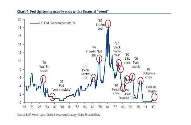 美银美林给出了下一次市场大溃败的时间:今年