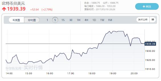 比特币再创历史新高:首次涨破1950美元