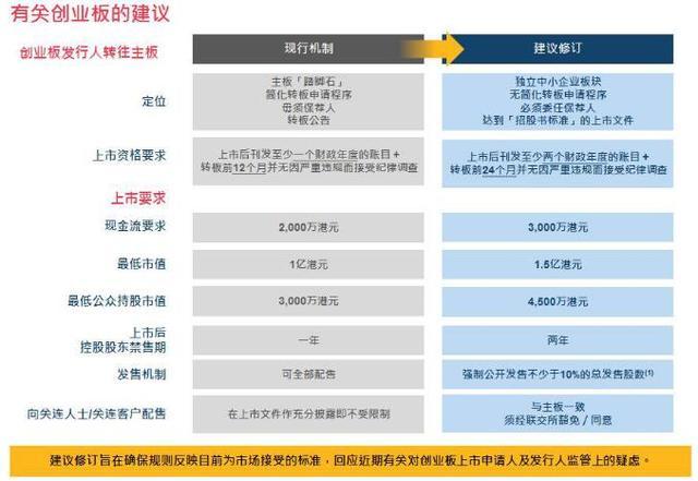 港交所新规猜想:未来3年的投资机会在这里